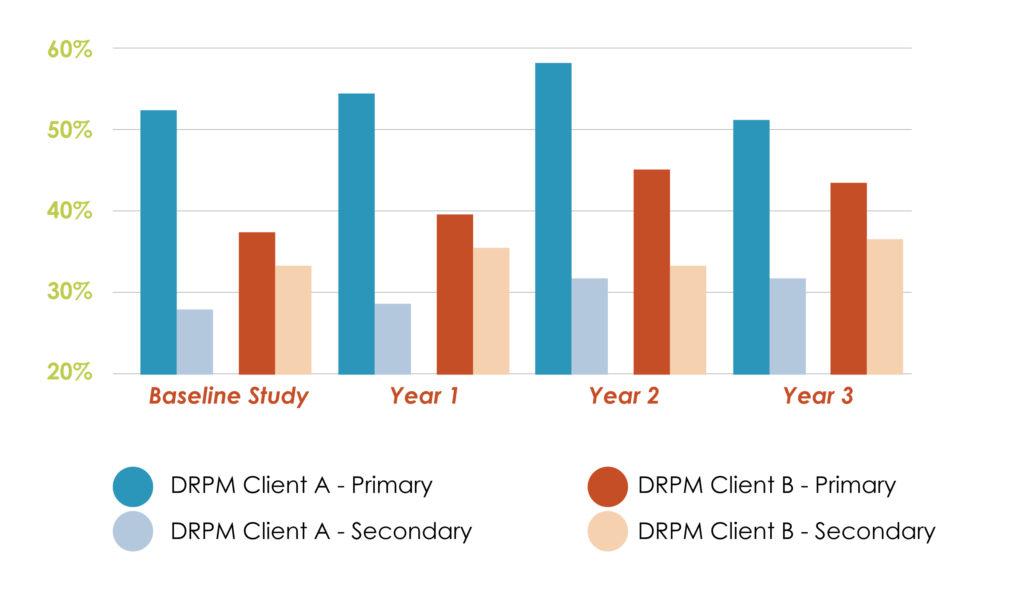 Retail Customer Graph of Improve Customer Satisfaction