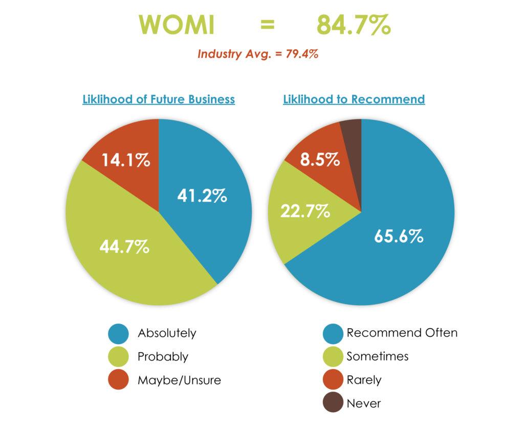 Manufacturing Data of Improve Customer Satisfaction