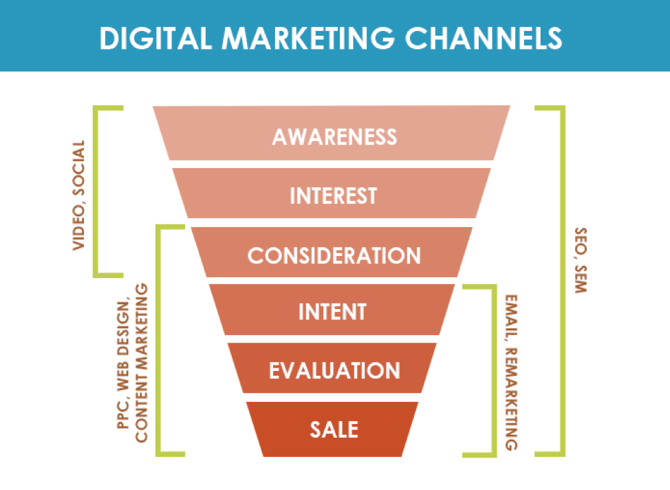 Digital Marketing 101 - Channels