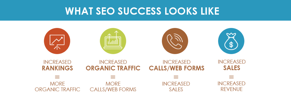 Digital Marketing 101 SEO diagram