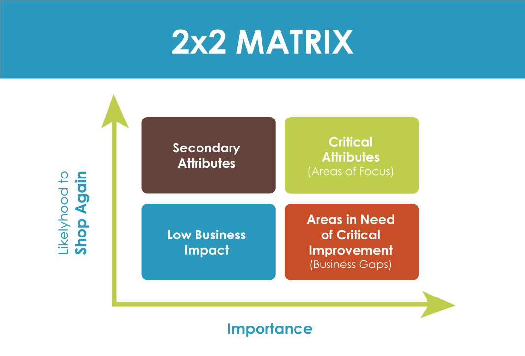 Key Driver Analysis 2x2 Matrix